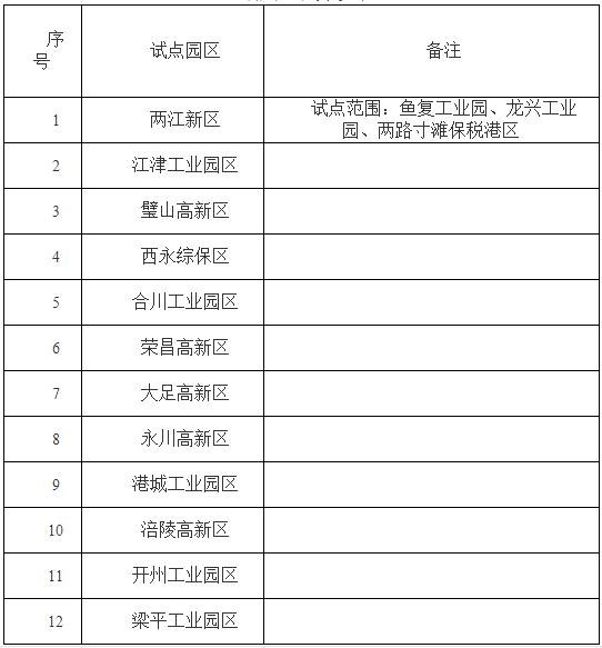 重庆公布第一批12个智慧园区试点名单