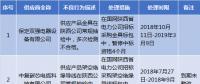 国网陕西2019年第一批供应商不良行为处理结果