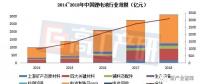 2018年中国锂电池出货量102GWh