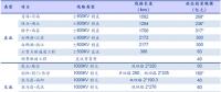 """特高压:""""五直七交""""超2000亿投资规模"""