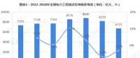 2018年中国电力建设行业市场投资现状与发展趋势分析 电网建设是投资重点
