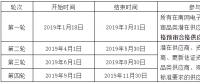 南方电网发布2019年度供应商资格预审公告!