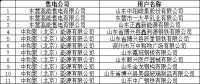 山东发布了《关于发布1月售电公司与电力用户代理关系公示结果及2月新增电力用户审核和代理关系绑定时间安排的通