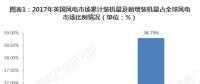 全球海上风电行业市场格局渐明 中国海上风电增速加快