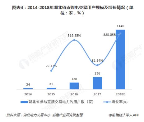电力体制改革倒逼电力企业信息化!2018年中国电力信息化行业市场现状和发展趋势分析