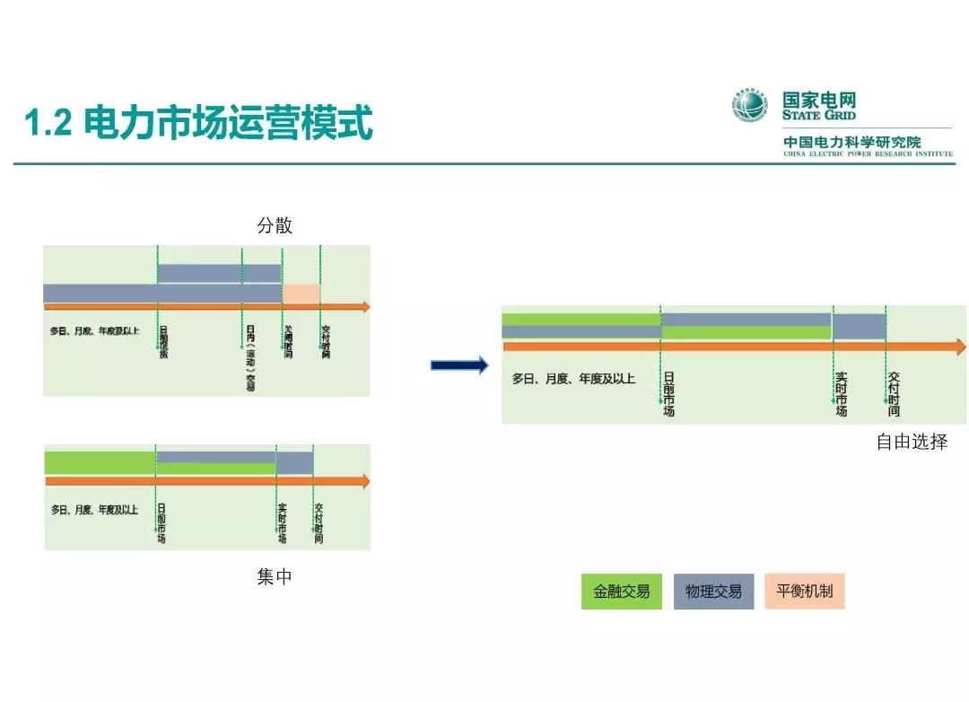 电力市场运营模式及核心业务流程
