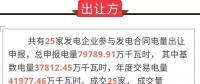 广东2019年2月份发电合同转让集中交易:成交电量7.9亿千瓦时