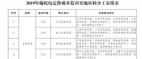 国家发改委:第二监管周期电网输配电定价成本监审正式启动 3月开展实地审核