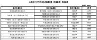 山东2019年2月电力直接交易(双边协商):交易电量1789960兆瓦时