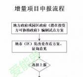 增量配电业务改革试点主要流程解析
