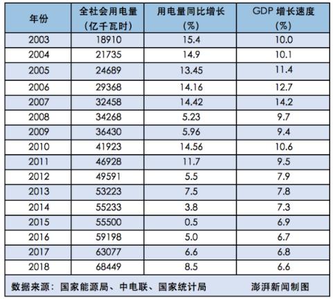 """2018年全社会用电量增速与GDP增速脱钩 """"晴雨表""""失灵了吗?"""