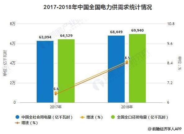 2019年中国电力行业发展现状及趋势分析 电力改革与市场化建设进入深水区