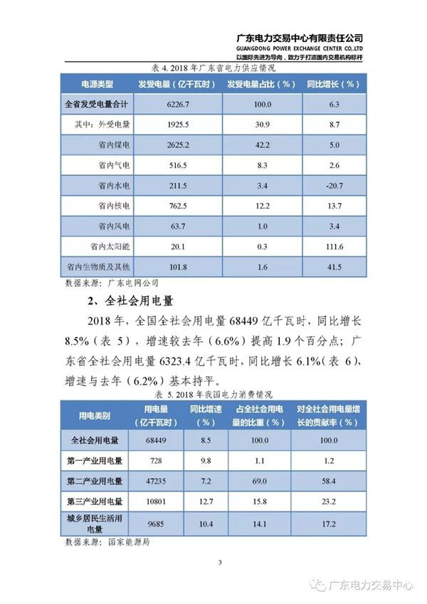 广东电力市场2018年年度报告:售电公司净获利6亿元