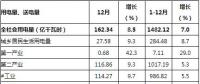 贵州2018年全社会用电量1482.12亿千瓦时 增长7%