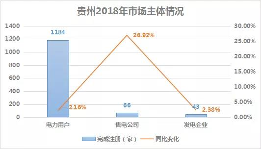 2018贵州电力市场回顾:大工业占售电量比例下滑,跨省交易电量减少近半