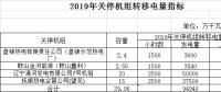 辽宁电网2019年第二次发电权有偿替代交易2月21日展开