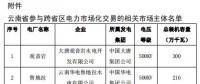 2019年2月云南送广东月度增量挂牌交易:交易关口12亿千瓦时
