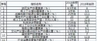 重庆:2019年不断深化售电侧改革和增量配电业务试点