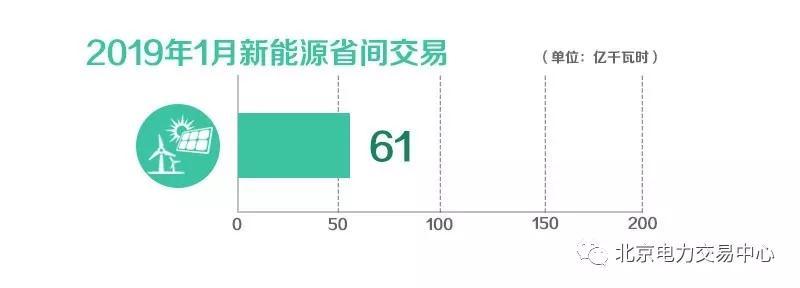 北京电力交易中心2019年1月新能源省间交易成交电量61亿千瓦时