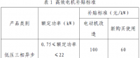 上海市工业节能和合同能源管理项目专项扶持办法及流程图、资金分配结果