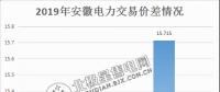 价差15.715分!安徽2月电力集中直接交易价差纪录再度被刷新