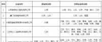 北京电力交易中心公示申请业务范围变更的5家售电公司