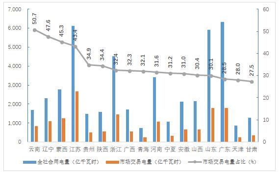 2018年4季度全国电力市场交易信息分析