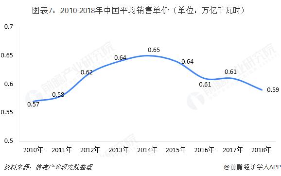 中国售电产业全景图谱(附现状、区域格局、商业模式、前景)