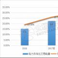 """9张图带你读懂2018电力市场化交易情况 谁是地表最强""""售电锦鲤""""?"""