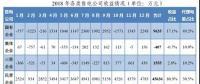 为何广东民营售电公司收益率是国营售电公司7倍多?