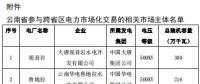 2019年3月云南送广东月度增量挂牌交易:广东侧落地电量19亿千瓦时