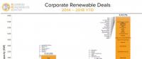 随着电力市场化改革的推进 企业有更多机会直接参与可再生能源交易