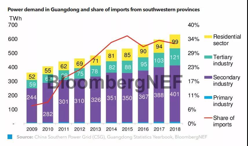 解码中国最大的省级电力市场:中国电改试验田