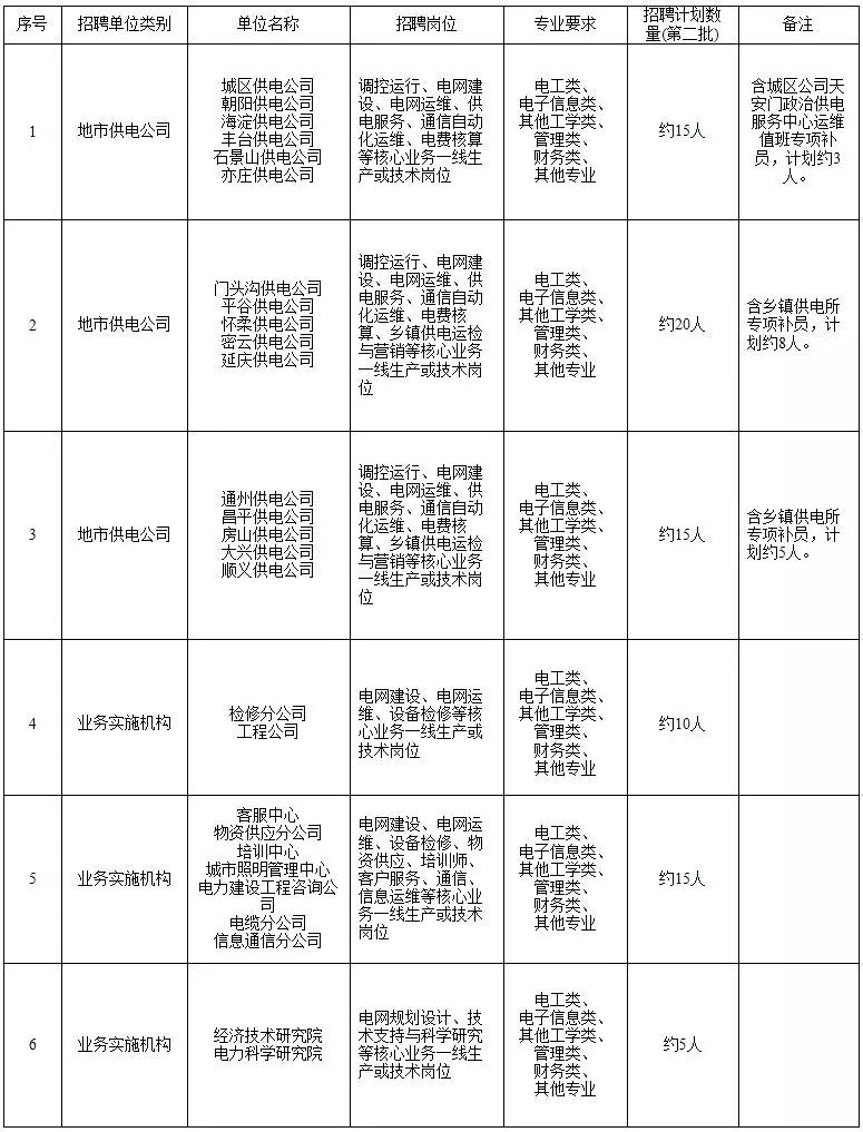 国家电网61家单位招聘毕业生