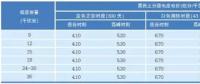 法国配电价格管理体制分析