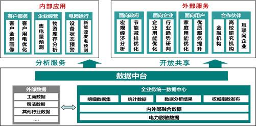 泛在电力物联网分析—国网的大中台战略