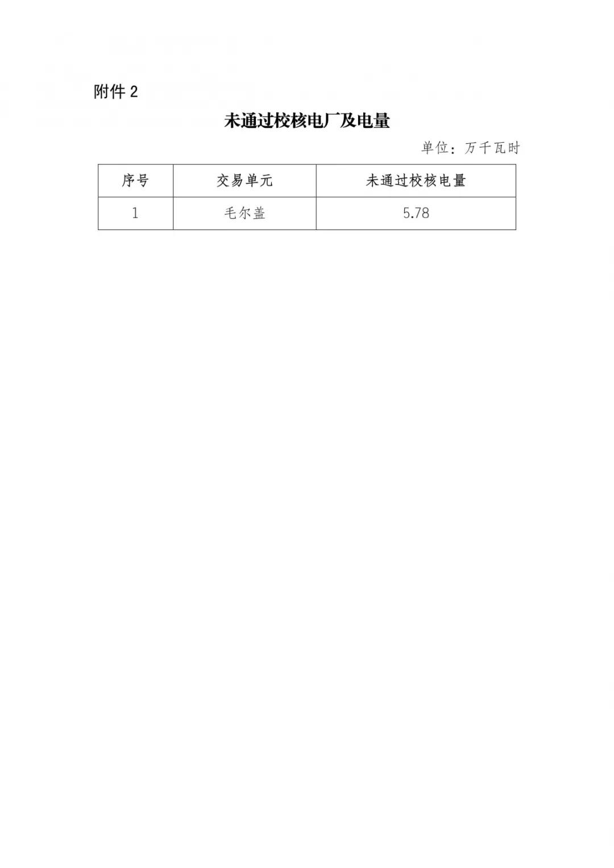 四川2019年年度双边协商交易预成交结果:零售市场年度签约总量629.28亿千瓦时