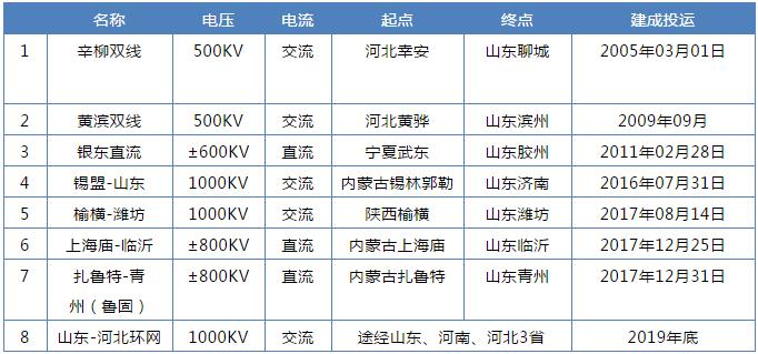 山东售电市场调查