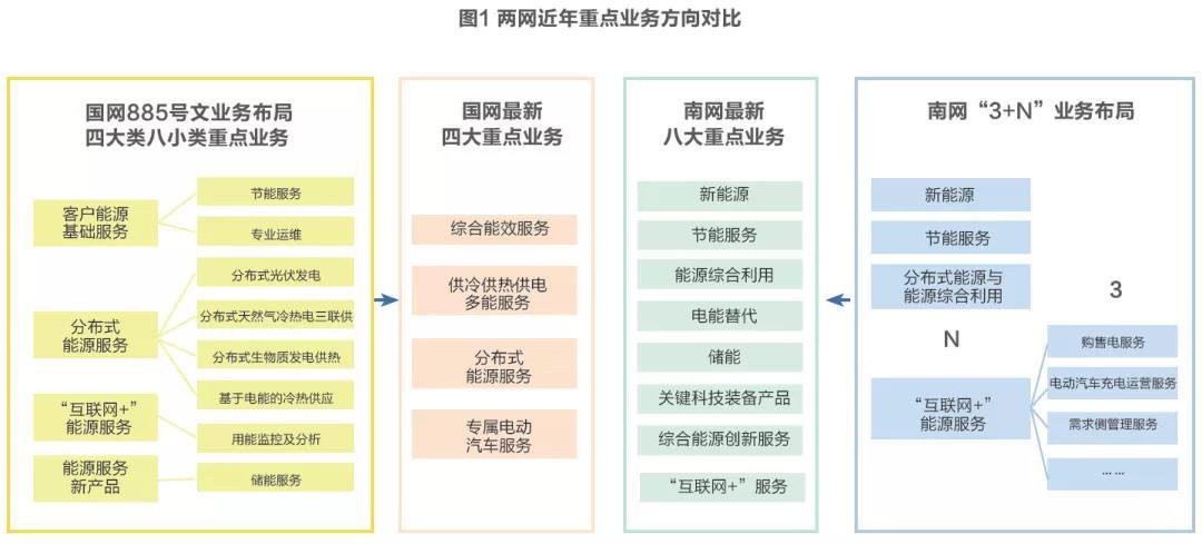 两网综合能源服务发展战略及业务布局对比分析