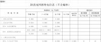 一般工商业用电价格和输配电价平均降低2.18分/千瓦时