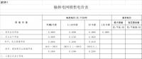 陕西榆林降电价:一般工商业用电价格和输配电价平均降低3.33分/千瓦时