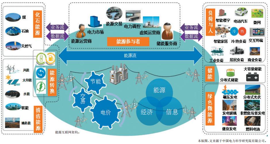 认识泛在电力物联网:能源流+业务流+数据流