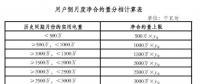 广东月度净合约量与月度累计交易量