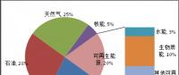 全球主要能源展望报告对比与启示