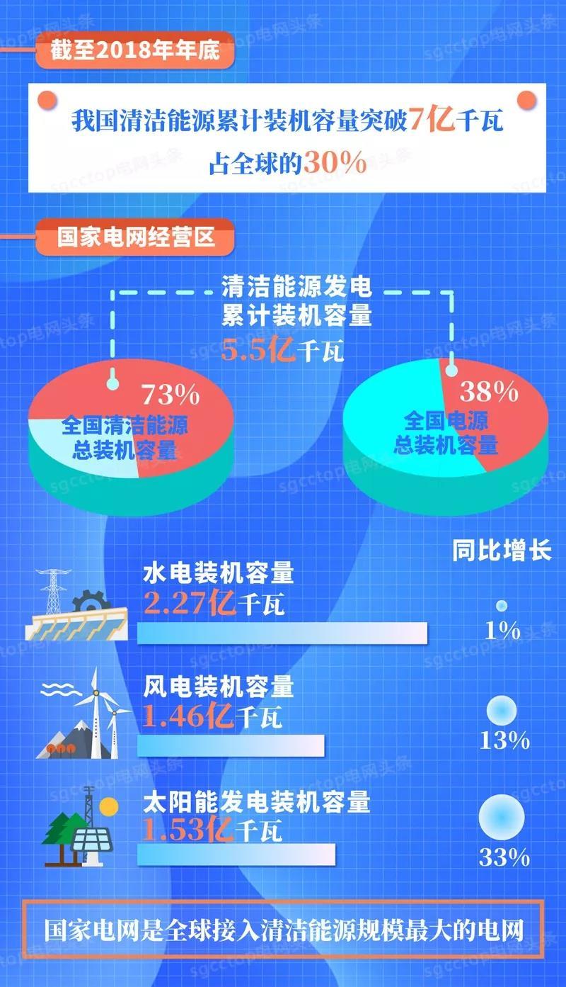 国家电网有限公司服务新能源发展报告(2019)发布:构建全国统一电力市场 扩展清洁能源消纳空间