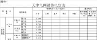 天津:一般工商业及输配电价每千瓦时降低2.29分