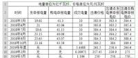 售电观察之---安徽竞价交易结果原因分析
