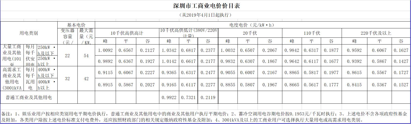 广东降电价!一般工商业电价及其输配电价每千瓦时统一降低1.92分(除深圳市外)