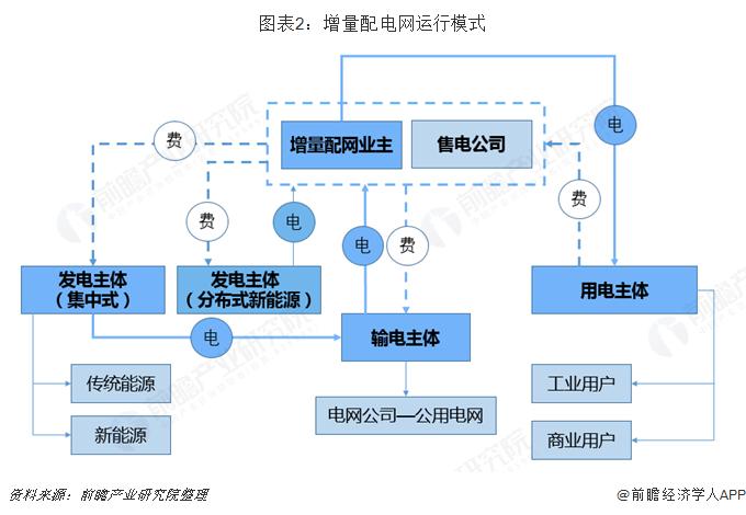 2019年增量配电网发展态势解析 业务模式:供配(售)电+增值服务