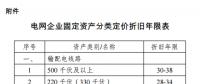 国家发改委:《输配电定价成本监审办法(修订征求意见稿)》公开征求意见
